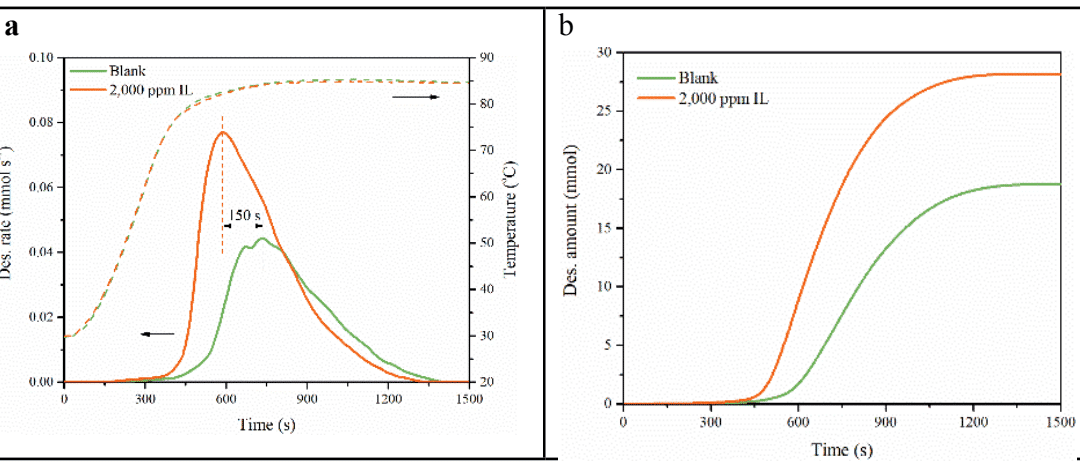 Direct Air Capture Of CO2 Using Low Regeneration Temparature Sorbents