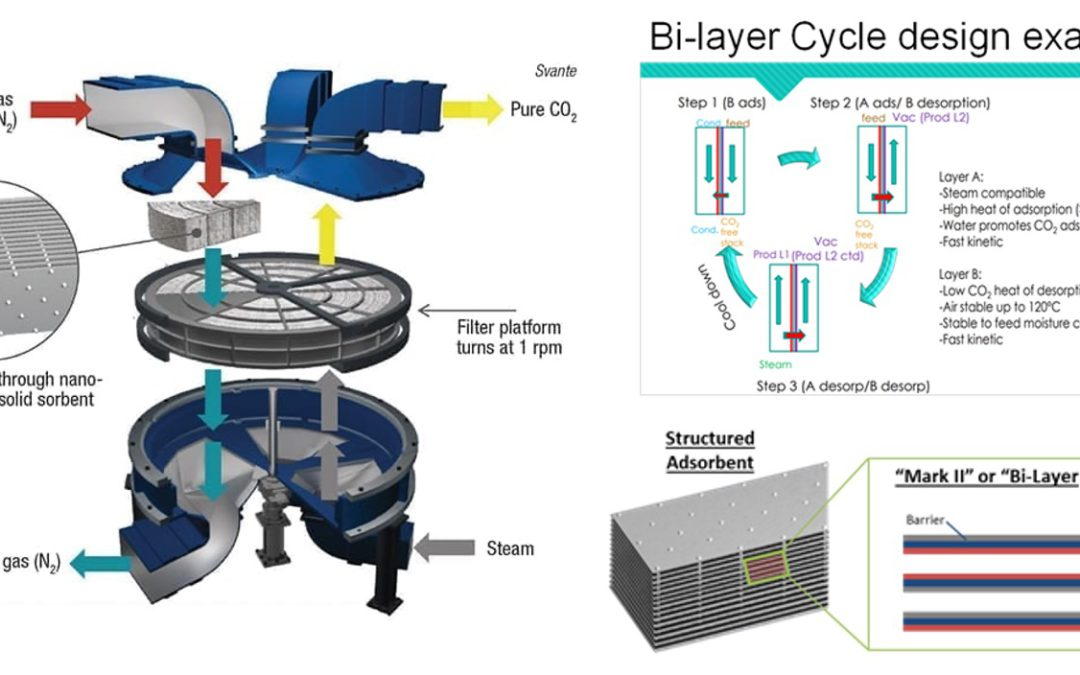 A Rapid Temperature Swing Adsorption Carbon Capture Technology For Optimal Operation of A Fossil Power Plant