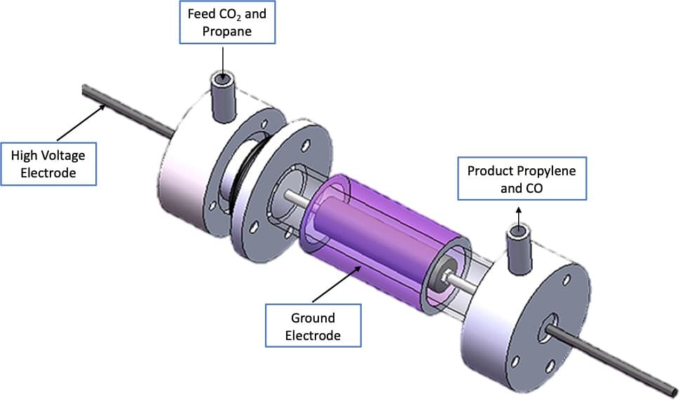 Susteon to develop a plasma assisted catalytic conversion technology to produce propylene and CO from CO2 and propane