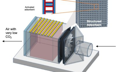 """Susteon to develop """"Low Regeneration Temperature Sorbents for Direct Air Capture of CO2"""""""