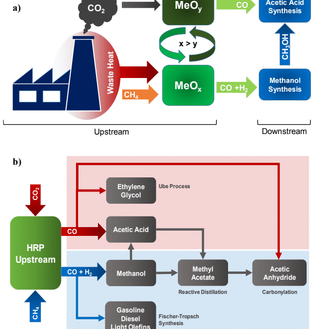 Conversion of CO2 into value-added Products